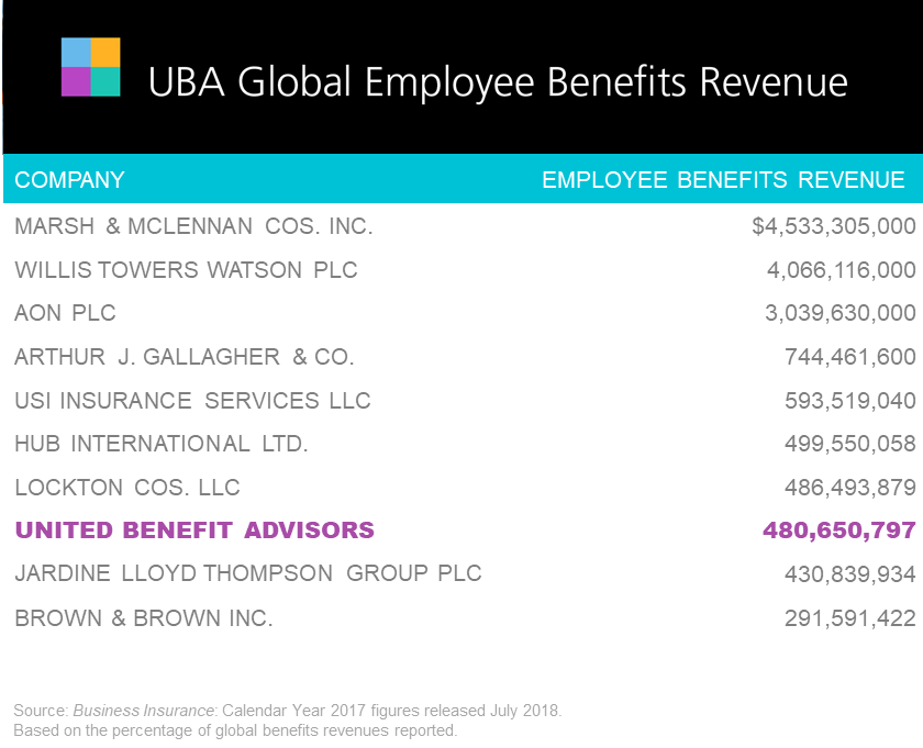Top 10 Global Benefits Providers